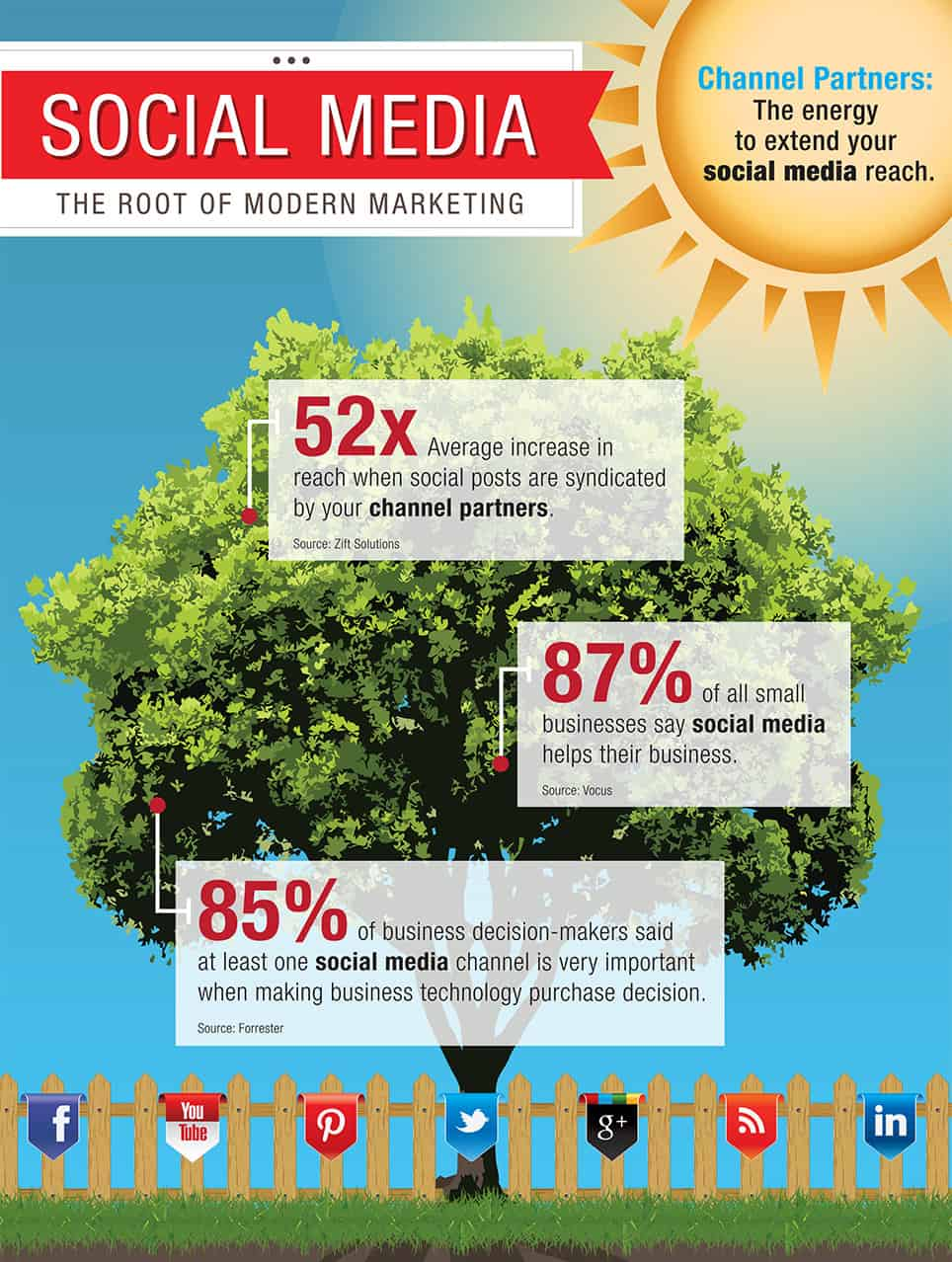 Social Media | The Root of Modern Marketing