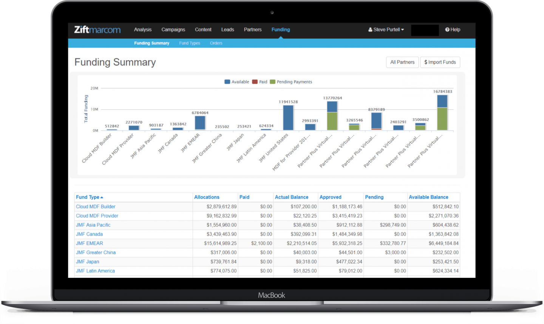 Laptop with Ziftmarcom Funding Summary